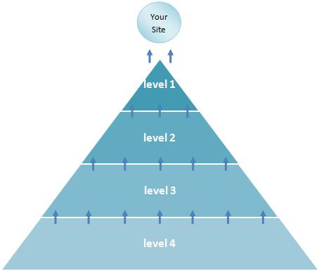 SEOLIX Link Pyramid